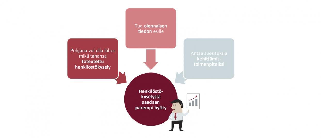 Kuva: Henkilöstökyselyn tehokkaampi hyödyntäminen