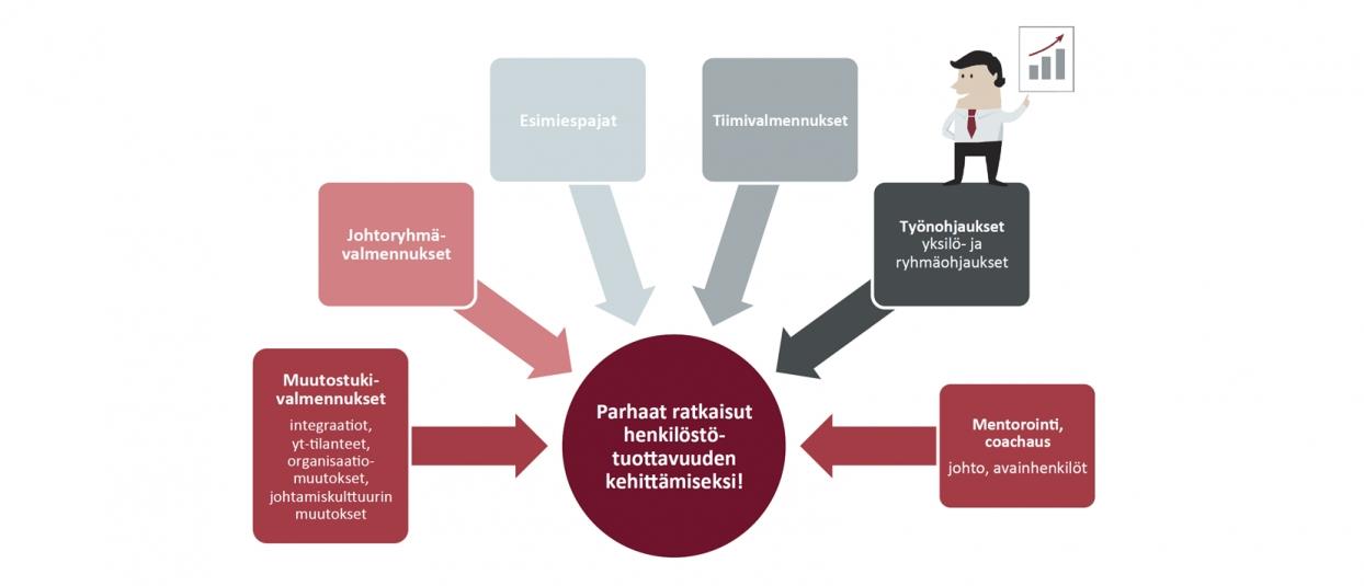 Kuva: Muut organisaation kehittämispalvelut